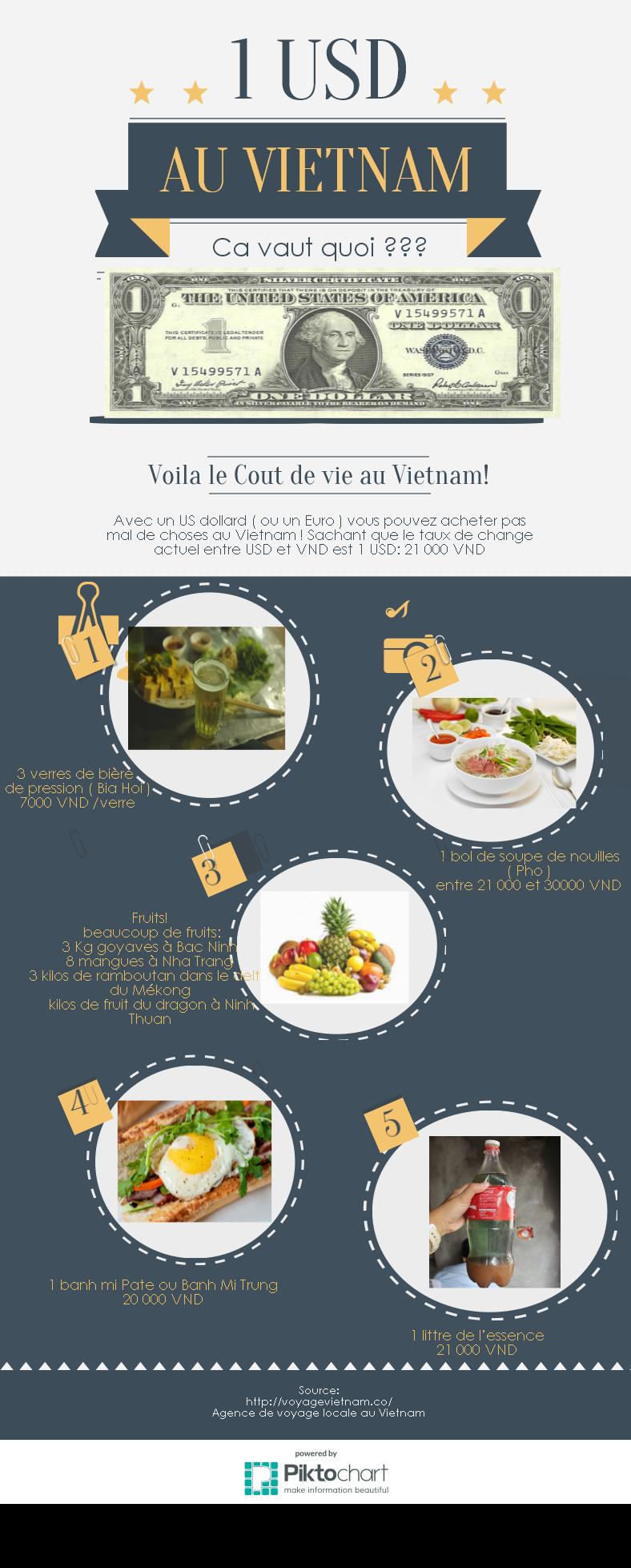 Infographic : Avec un seul USD ( ou un Euro) vous pouvez manger, boire, aller loin au Vietnam