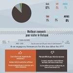 Mini Guide pour le Vietnam 2015 (1)