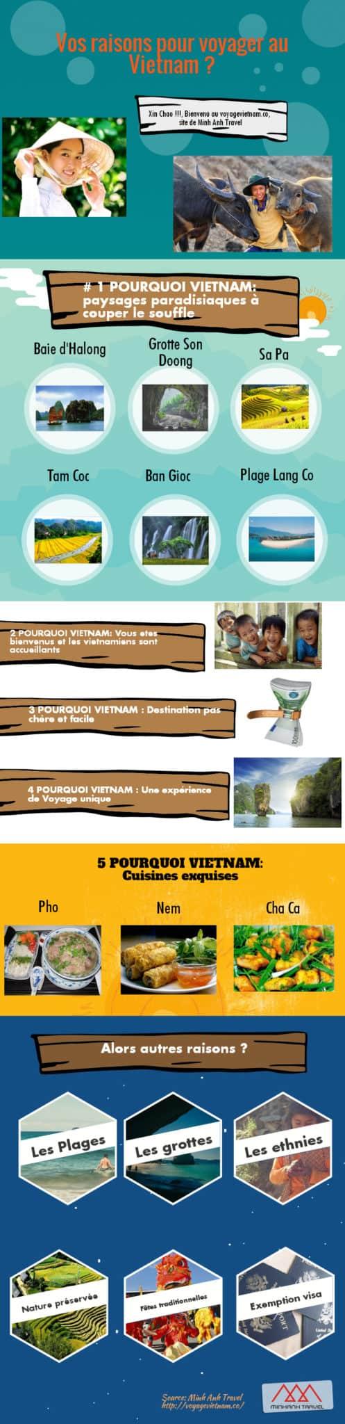 Qourquoi visiter vietnam