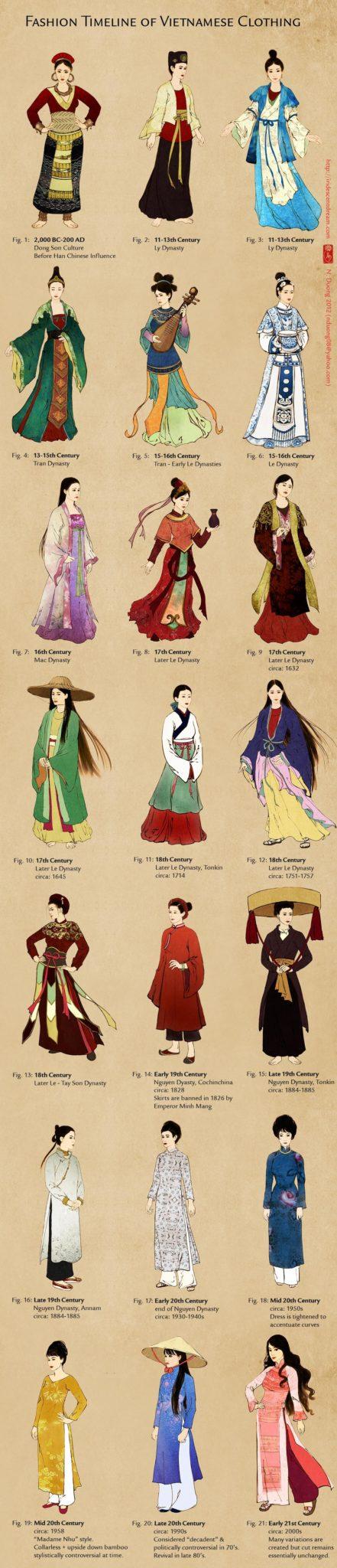 Fashion Timeline Of Japanese Clothing