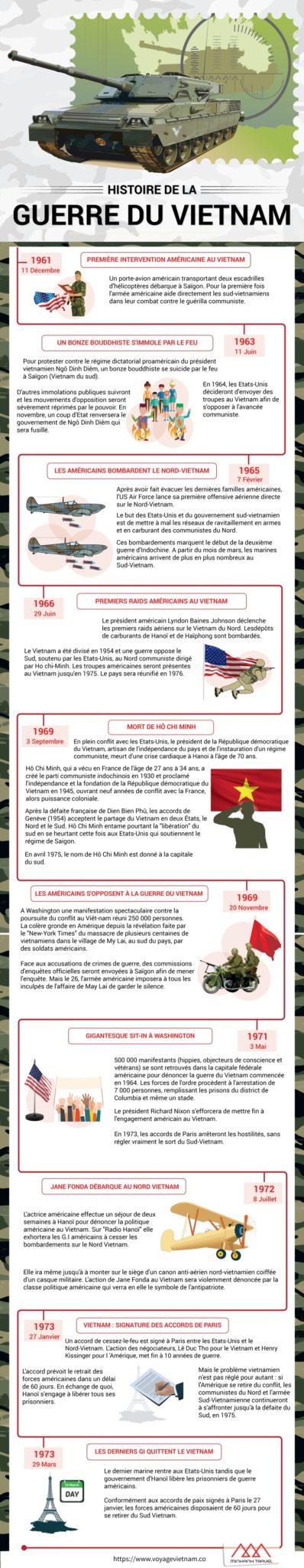 Dates de guerre du Vietnam