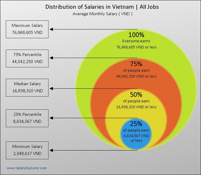 Salaire moyen au Vietnam en fonction des secteurs
