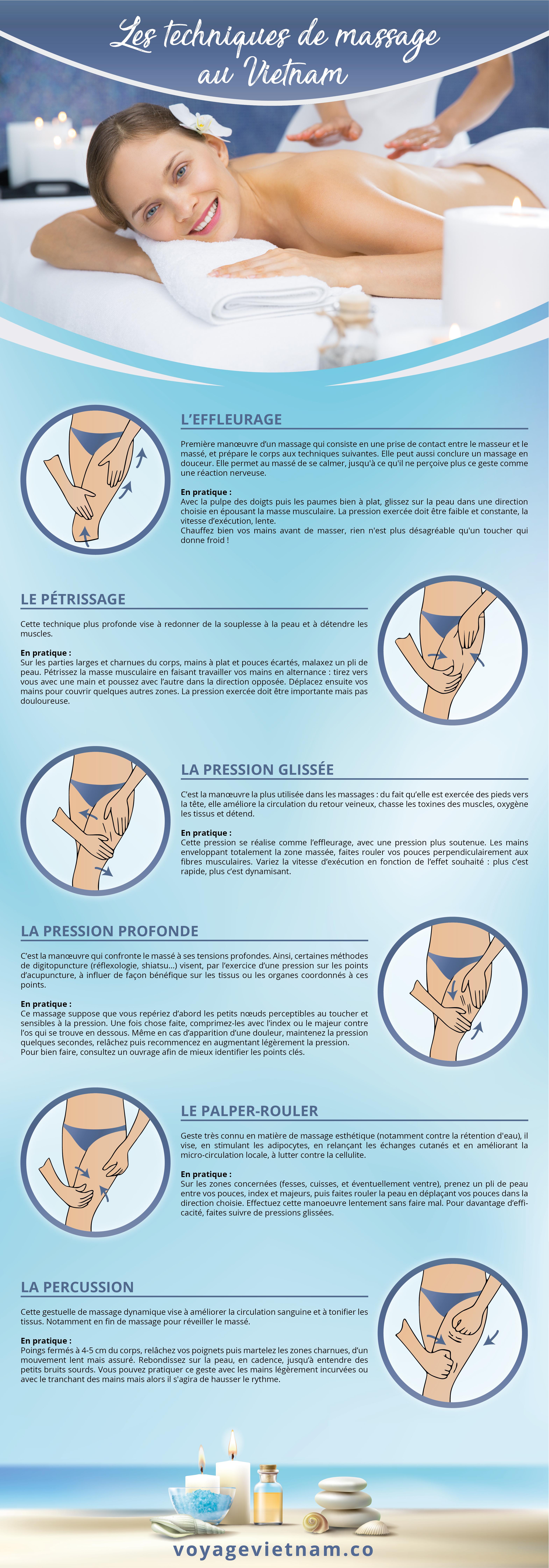 Infographie : techniques de massages connues pour un bon massage vietnamien